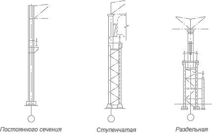 НЗМК - Изготовление металлических колонн